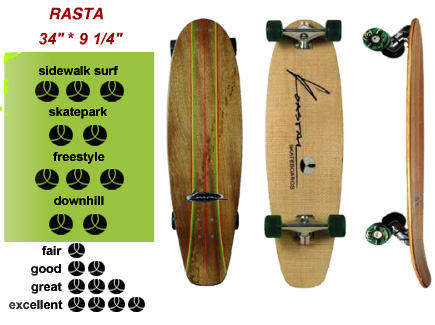 Koastal Skateboards Rasta design board with special design trucks and Koastal 65mm wheels