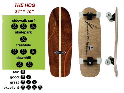 Koastal Skateboards The Hog design board with special design trucks and Koastal 65mm wheels